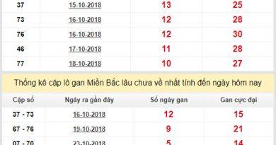 Tổng hợp phân tích xổ số miền bắc ngày 26/10 chính xác