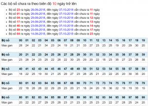 Cầu dự đoán xsmb ngày 08/10 chính xác