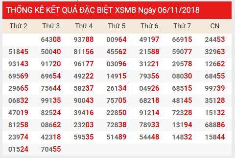 Phân tích tổng hợp dự đoán kết quả xổ số miền bắc ngày 07/11 tỷ lệ trúng cao