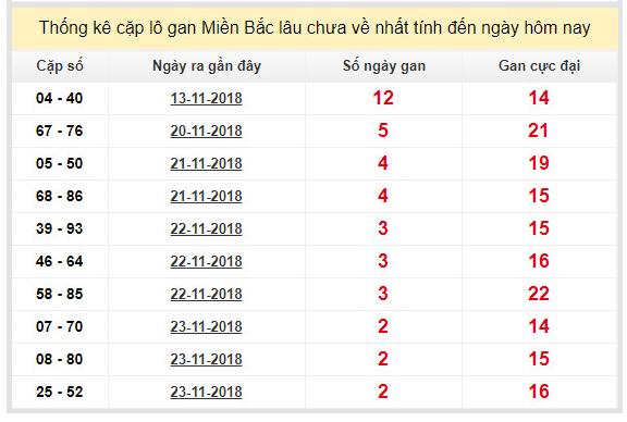 Phân tích dự đoán xsmb thứ 6 ngày 26/11 chính xác
