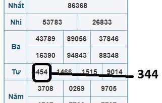 Tổng hợp kết quả xổ số ngày 29/11 siêu chính xác