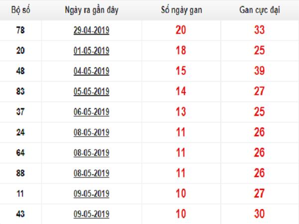 Chốt phân tích dự đoán kqxsmb ngày 21/05 chuẩn xác