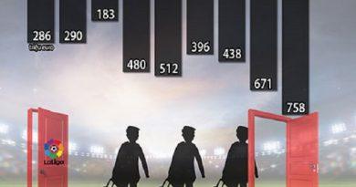 La Liga trở thành 'vựa xuất khẩu' cầu thủ