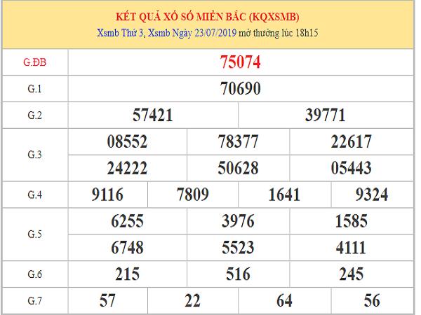 Phân tích xsmb ngày 24-7