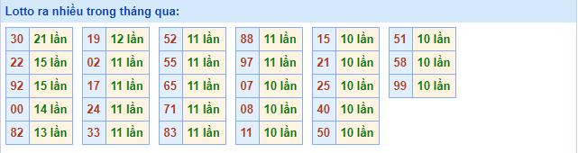 Dự đoán kết quả XSMB Vip ngày 29/07/2019