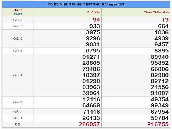 Dự đoán thống kê KQXSMT ngày 26/08 chính xác tuyệt đối