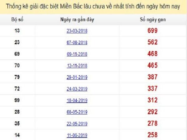 thong-ke-gdb-xsmb-lau-chua-ve-29-2-2020-min