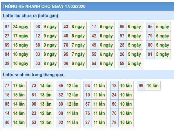 Chốt dự đoán xổ số miền bắc ngày 17/03 hôm nay