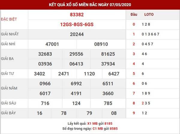 Phân tích kết quả XSMB thứ 6 ngày 8-05-2020