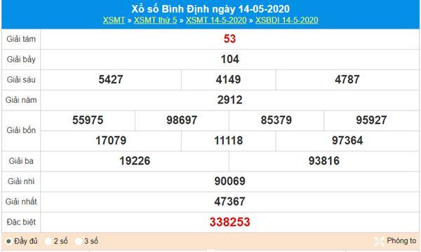 Dự đoán XSBDI 21/5/2020 - KQXS Bình Định thứ 5