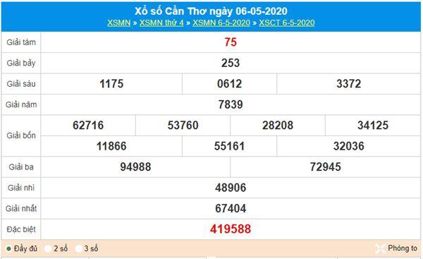 Dự đoán XSCT 13/5/2020 - KQXS Cần Thơ hôm nay