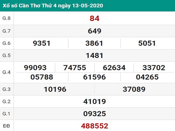 Tổng hợp thống kê KQXSCT- xổ số cần thơ ngày 20/05 chuẩn xác