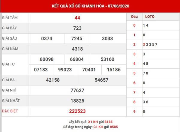 Thống kê sổ xố Khánh Hòa thứ 4 ngày 10-6-2020