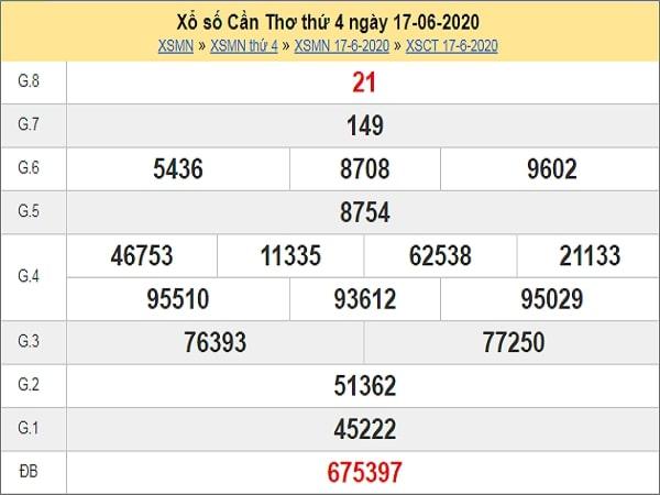 Phân tích XSCT 24/6/2020