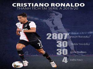 Ronaldo bị mất danh hiệu Quả bóng Vàng ngay trước mắt