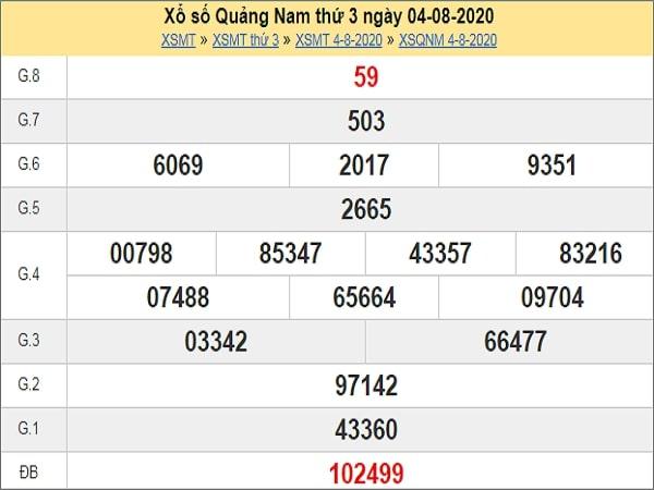 Nhận định XSQNM 11/8/2020