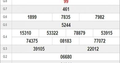 Dự đoán xổ số Đồng Tháp 10-08-2020 chính xác hôm nay