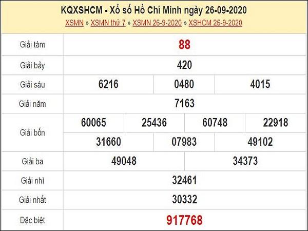 Phân tích XSCM 28/9/2020