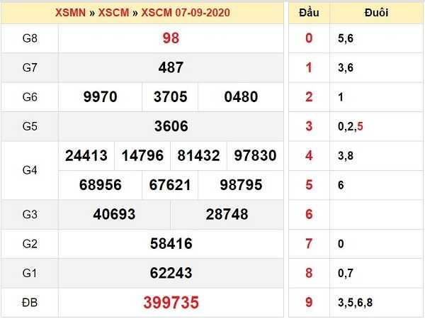 Tổng hợp dự đoán KQXSCM- xổ số cà mau ngày 14/09/2020