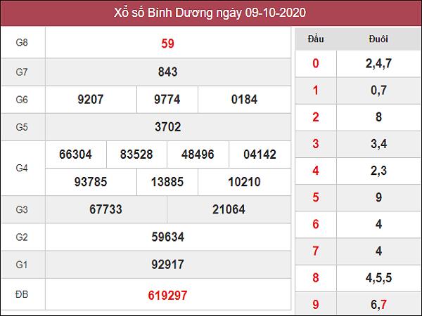 Phân tích KQXSBD ngày 16/10/2020 - xổ số bình dương