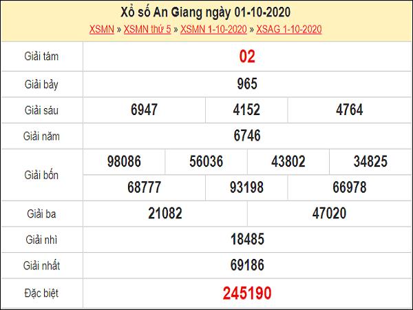 Soi cầu KQXSAG ngày 08/10/2020- xổ số an giang chuẩn xác