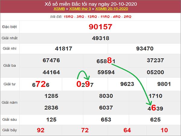 Tổng hợp dự đoán KQXSMB ngày 21/10/2020- xổ số miền bắc