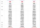 Thống kê XSMN 19/10/2020, thống kê xổ số miền Nam