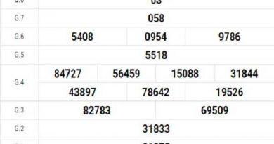 Thống kê KQXSPY ngày 05/10/2020- xổ số phú yên chi tiết