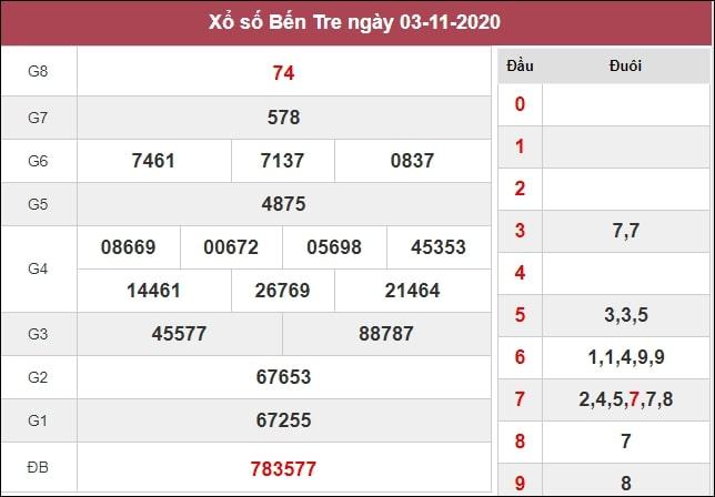 Phân tích XSBT 10/11/2020