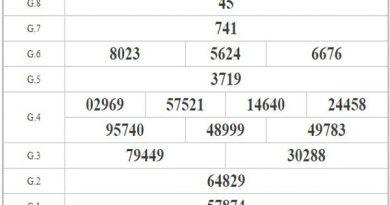 Phân tích KQXSBL ngày 03/11/2020 dựa vào kết quả kỳ trước