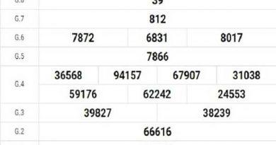 Dự đoán XSTN ngày 26/11/2020- xổ số tây ninh cùng chuyên gia