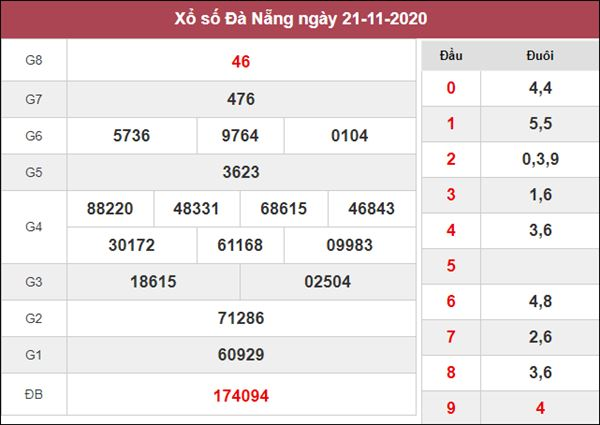 Thống kê XSDNG 25/11/2020 chốt lô Đà Nẵng thứ 4 tỷ lệ trúng cao