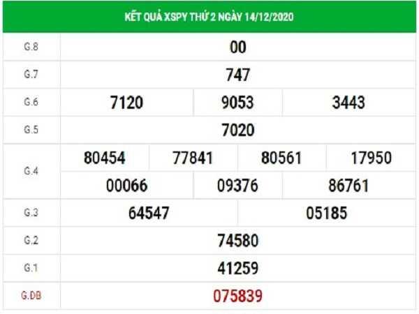 Thống kê XSPY ngày 21/12/2020- xổ số phú yên chi tiết