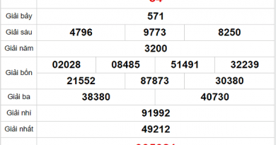 Thống kê XSST ngày 16/12/2020- xổ số sóc trăng chi tiết