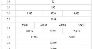 Thống kê KQXSBT ngày 28/1/2021 – Thống kê xổ số Bình Thuận