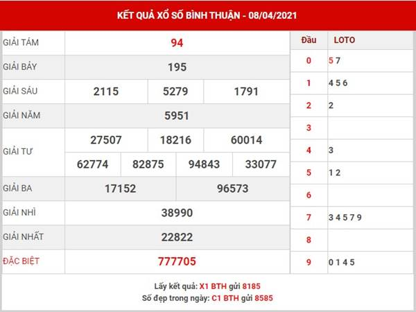 Phân tích kết quả sổ xố Bình Thuận thứ 5 ngày 15/4/2021