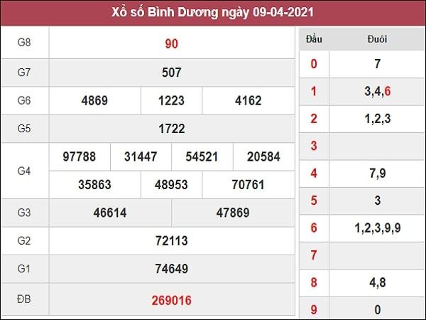 Nhận định XSBD 16/4/2021