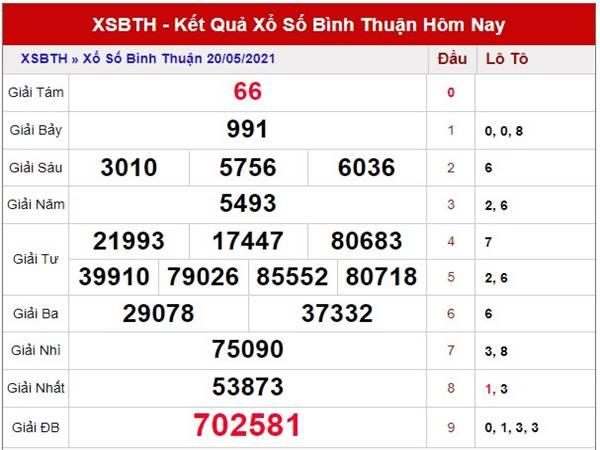 Phân tích kết quả sổ xố Bình Thuận thứ 5 ngày 27/5/2021
