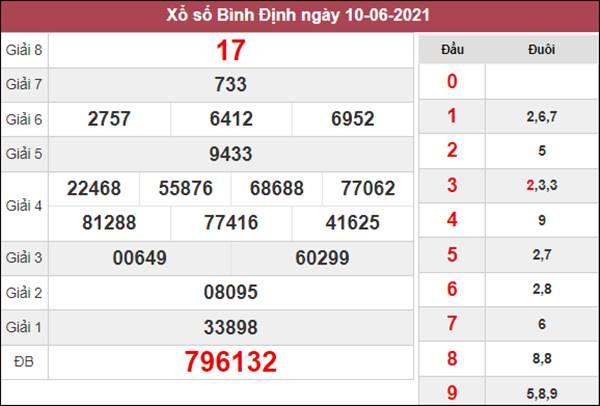 Thống kê XSBDI 17/6/2021 chốt đầu đuôi số đẹp thứ 5