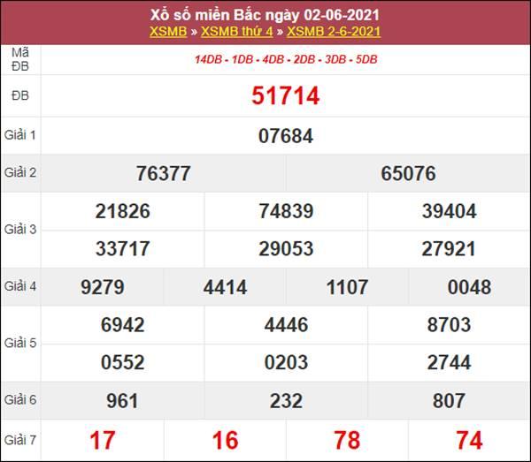 Thống kê XSMB 3/6/2021 thứ 5 tổng hợp loto gan VIP