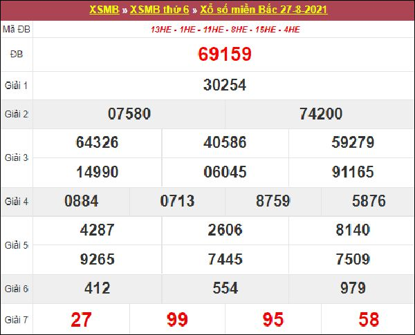 Soi cầu SXMB 28/8/2021 thứ 7 chốt bạch thủ lô siêu chuẩn