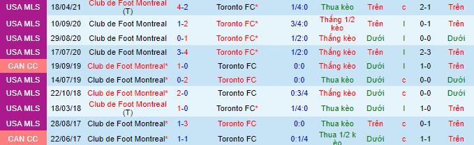 Tỷ lệ kèo bóng đá giữa Montreal vs Toronto