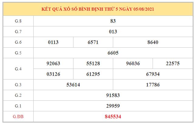 Nhận định KQXSBDI ngày 12/8/2021 dựa trên kết quả kì trước