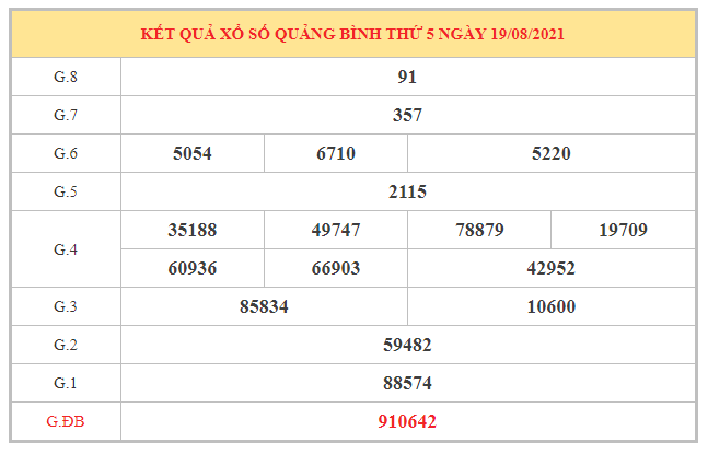 Soi cầu XSQB ngày 26/8/2021 dựa trên kết quả kì trước
