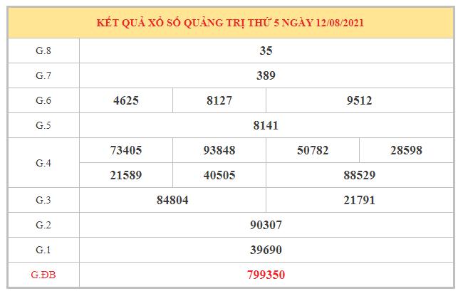 Phân tích KQXSQT ngày 19/8/2021 dựa trên kết quả kì trước