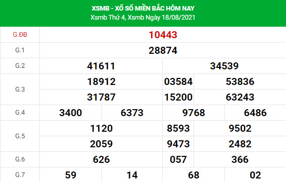 Soi cầu dự đoán XSMB 19/8/2021 Vip chính xác nhất