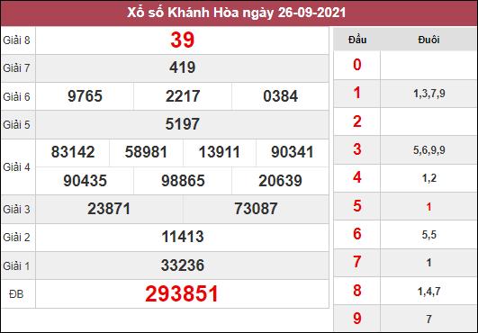 Nhận định KQXSKH ngày 29/9/2021 dựa trên kết quả kì trước