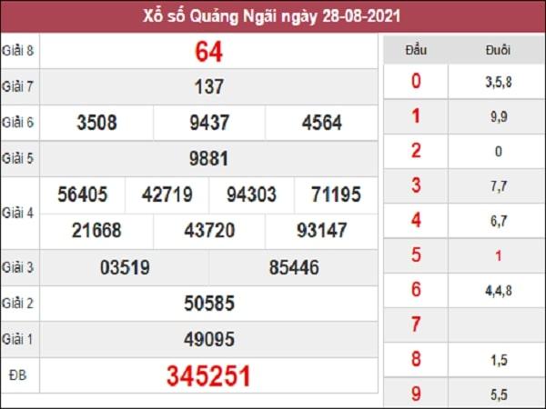 Nhận định XSQNG 11-09-2021