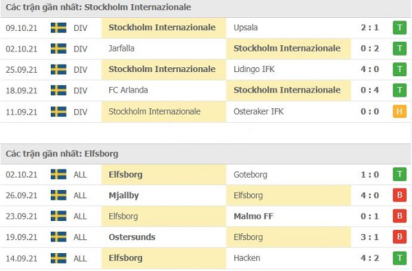 Phong độ gần đây Stockholm Intl vs Elfsbor